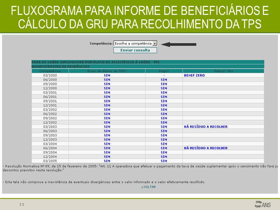 11 FLUXOGRAMA PARA INFORME DE BENEFICIÁRIOS E CÁLCULO DA GRU PARA RECOLHIMENTO DA TPS
