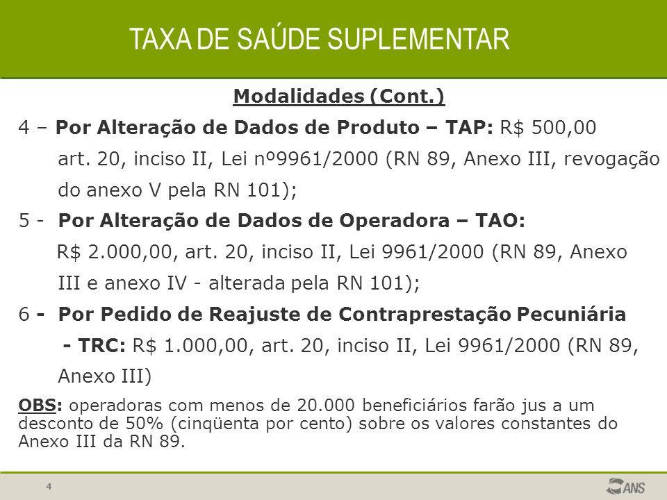 4 Modalidades (Cont.) 4 – Por Alteração de Dados de Produto – TAP: R$ 500,00 art. 20, inciso II, Lei nº9961/2000 (RN 89, Anexo III, revogação do anexo