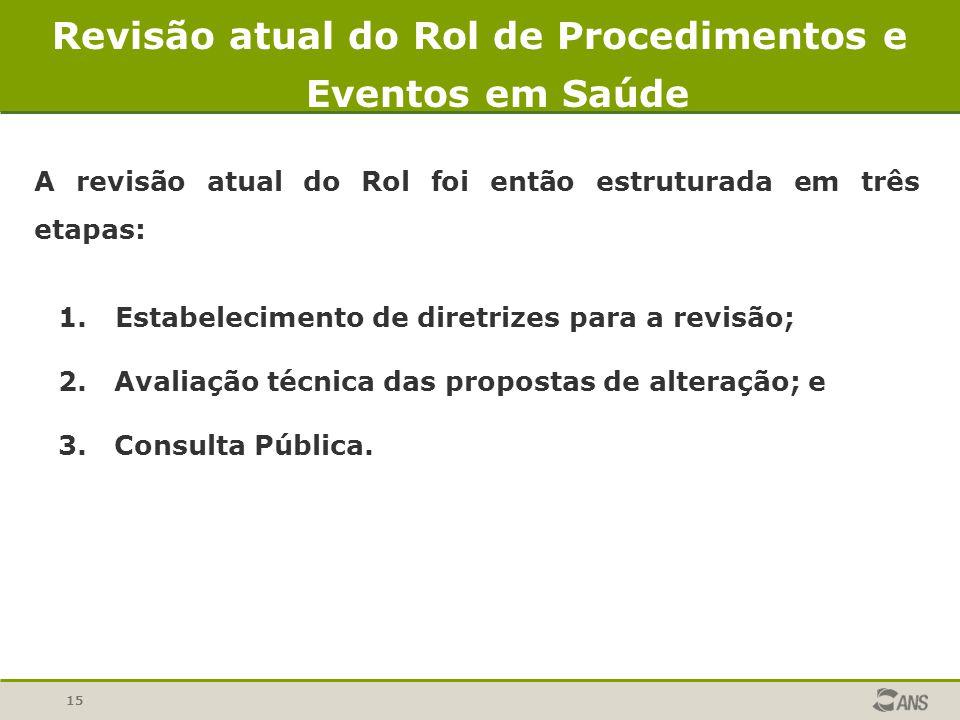 15 A revisão atual do Rol foi então estruturada em três etapas: 1. Estabelecimento de diretrizes para a revisão; 2. Avaliação técnica das propostas de