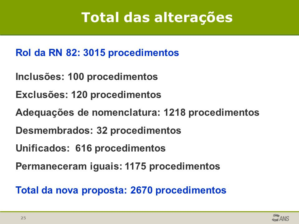 25 Rol da RN 82: 3015 procedimentos Inclusões: 100 procedimentos Exclusões: 120 procedimentos Adequações de nomenclatura: 1218 procedimentos Desmembra
