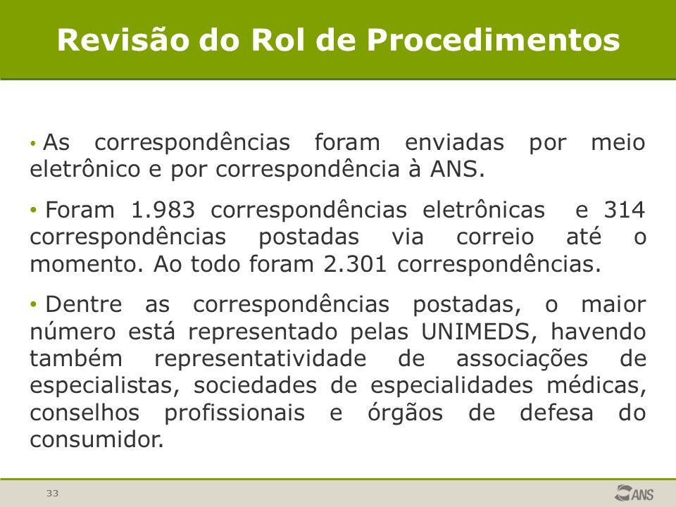 33 Revisão do Rol de Procedimentos As correspondências foram enviadas por meio eletrônico e por correspondência à ANS. Foram 1.983 correspondências el