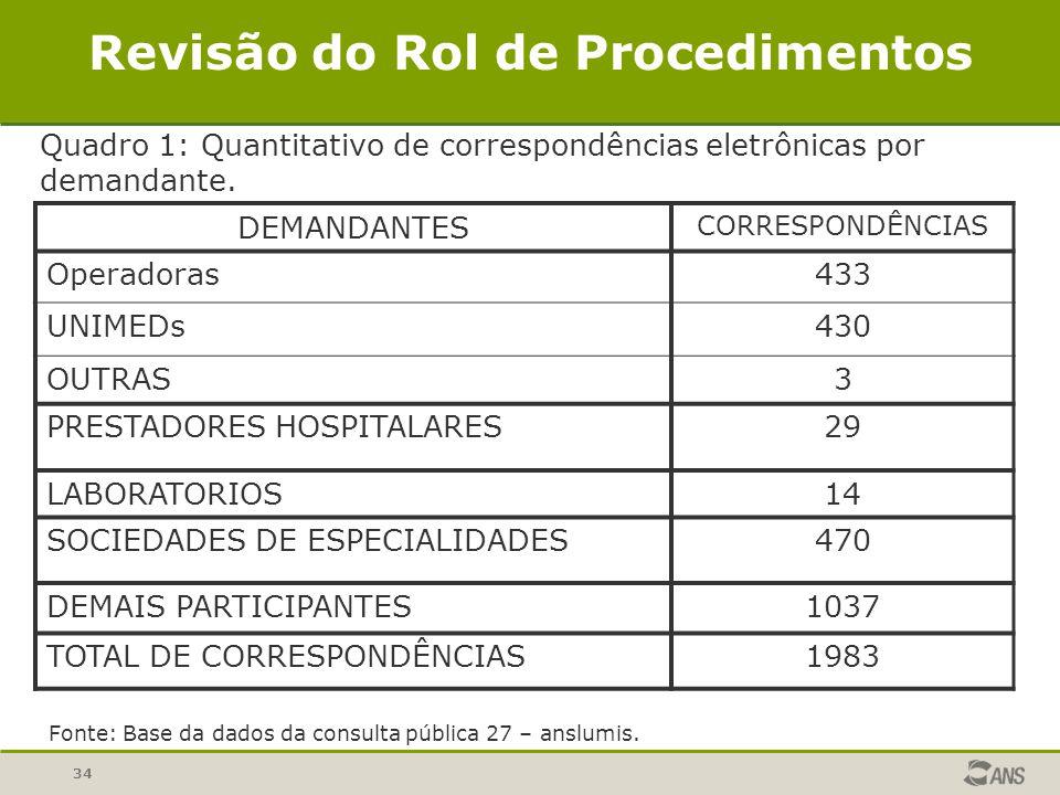 34 DEMANDANTES CORRESPONDÊNCIAS Operadoras433 UNIMEDs430 OUTRAS3 PRESTADORES HOSPITALARES29 LABORATORIOS14 SOCIEDADES DE ESPECIALIDADES470 DEMAIS PART