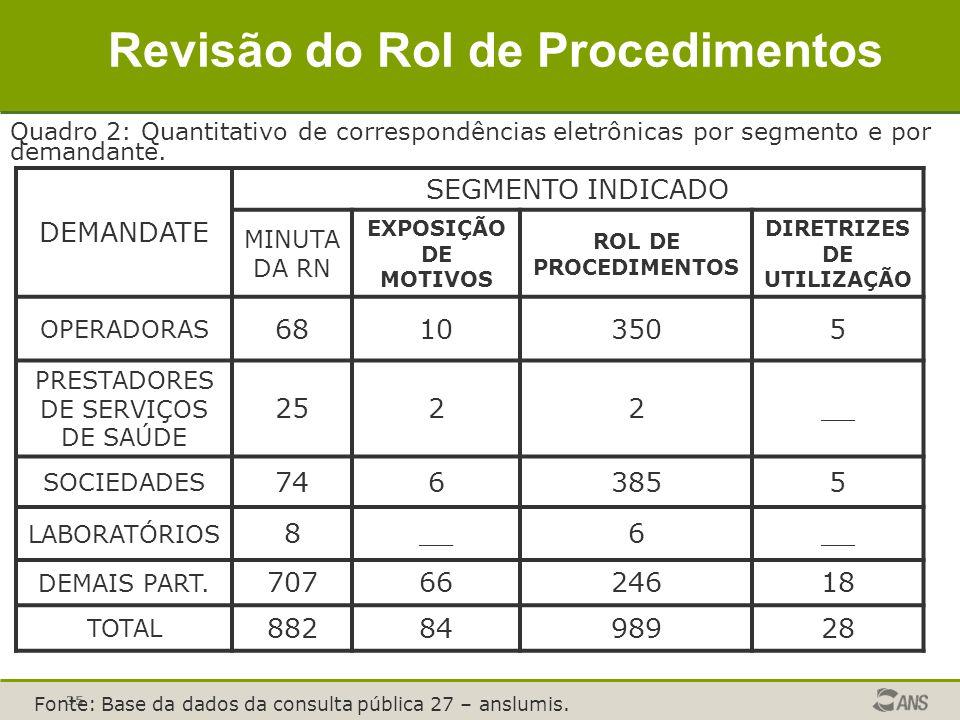 35 Revisão do Rol de Procedimentos DEMANDATE SEGMENTO INDICADO MINUTA DA RN EXPOSIÇÃO DE MOTIVOS ROL DE PROCEDIMENTOS DIRETRIZES DE UTILIZAÇÃO OPERADO