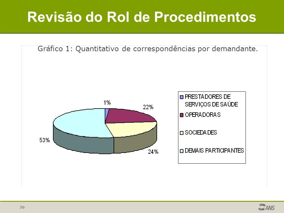 36 Revisão do Rol de Procedimentos Gráfico 1: Quantitativo de correspondências por demandante.