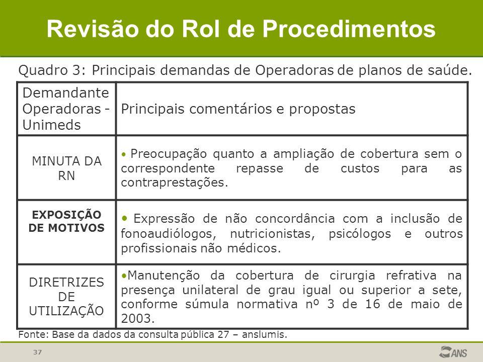 37 Demandante Operadoras - Unimeds Principais comentários e propostas MINUTA DA RN Preocupação quanto a ampliação de cobertura sem o correspondente re