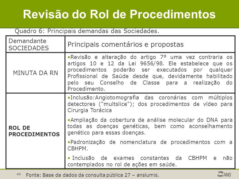 40 Demandante SOCIEDADES Principais comentários e propostas MINUTA DA RN Revisão e alteração do artigo 7º uma vez contraria os artigos 10 e 12 da Lei