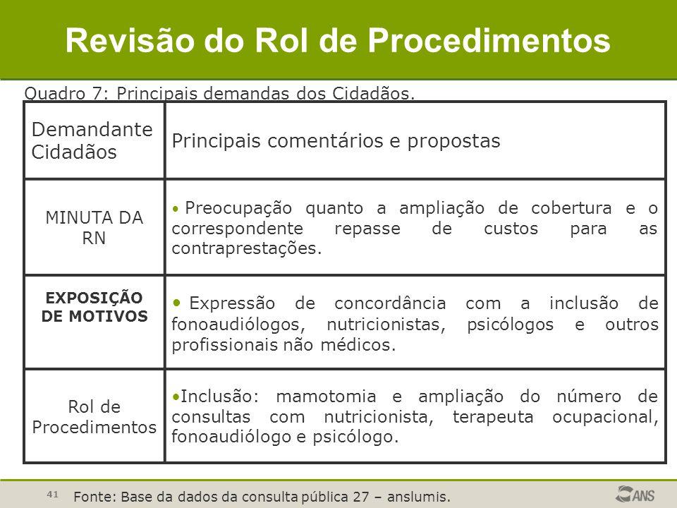 41 Demandante Cidadãos Principais comentários e propostas MINUTA DA RN Preocupação quanto a ampliação de cobertura e o correspondente repasse de custo