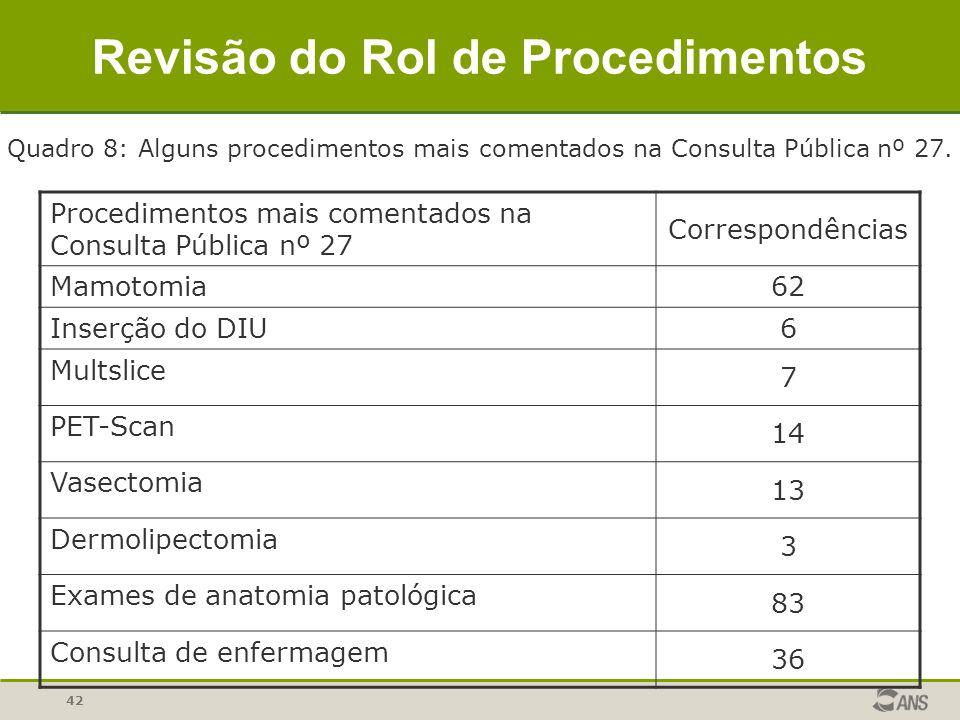 42 Procedimentos mais comentados na Consulta Pública nº 27 Correspondências Mamotomia 62 Inserção do DIU 6 Multslice 7 PET-Scan 14 Vasectomia 13 Dermo