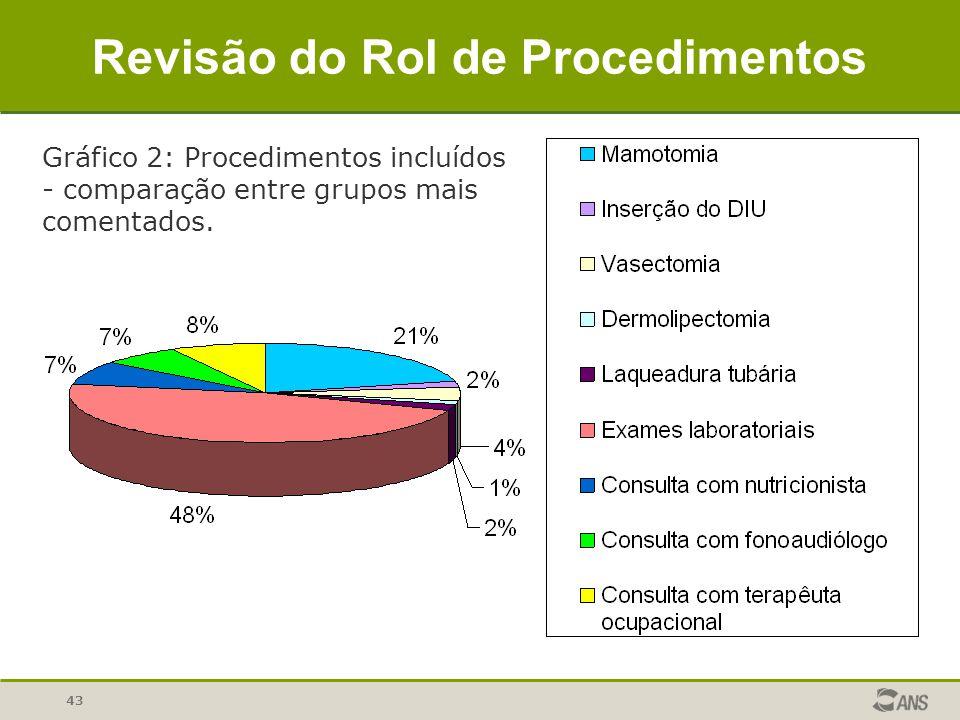 43 Revisão do Rol de Procedimentos Gráfico 2: Procedimentos incluídos - comparação entre grupos mais comentados.