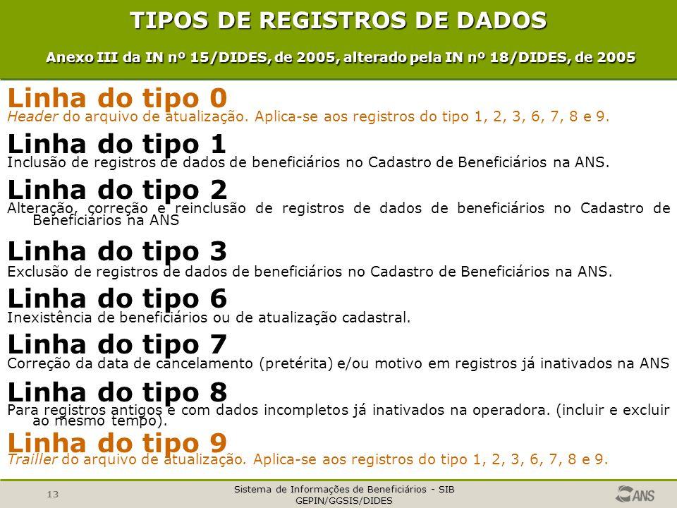 Sistema de Informações de Beneficiários - SIB GEPIN/GGSIS/DIDES 13 TIPOS DE REGISTROS DE DADOS Anexo III da IN nº 15/DIDES, de 2005, alterado pela IN nº 18/DIDES, de 2005 Linha do tipo 0 Header do arquivo de atualização.
