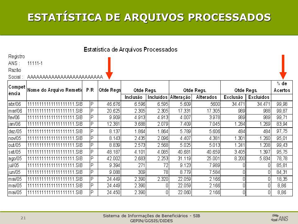 Sistema de Informações de Beneficiários - SIB GEPIN/GGSIS/DIDES 21 ESTATÍSTICA DE ARQUIVOS PROCESSADOS