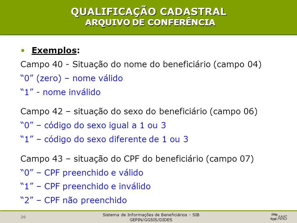 Sistema de Informações de Beneficiários - SIB GEPIN/GGSIS/DIDES 26 QUALIFICAÇÃO CADASTRAL ARQUIVO DE CONFERÊNCIA Exemplos: Campo 40 - Situação do nome do beneficiário (campo 04) 0 (zero) – nome válido 1 - nome inválido Campo 42 – situação do sexo do beneficiário (campo 06) 0 – código do sexo igual a 1 ou 3 1 – código do sexo diferente de 1 ou 3 Campo 43 – situação do CPF do beneficiário (campo 07) 0 – CPF preenchido e válido 1 – CPF preenchido e inválido 2 – CPF não preenchido