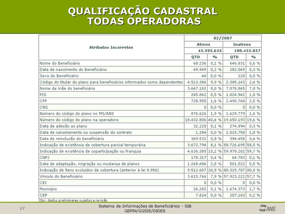 Sistema de Informações de Beneficiários - SIB GEPIN/GGSIS/DIDES 27 QUALIFICAÇÃO CADASTRAL TODAS OPERADORAS Obs: dados preliminares sujeitos a revisão