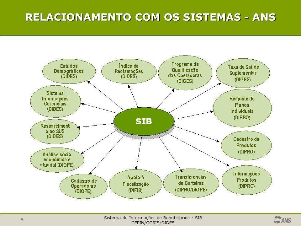 Sistema de Informações de Beneficiários - SIB GEPIN/GGSIS/DIDES 6 EVOLUÇÃO NORMATIVA do SIB Aplicativo CADBENEF 13 campos Aplicativo SIB 1.0 29 campos Aplicativo SIB 2.0 36/37 campos RDC 03/00 (jan/2000) Fornecimento dos arquivos de dados.