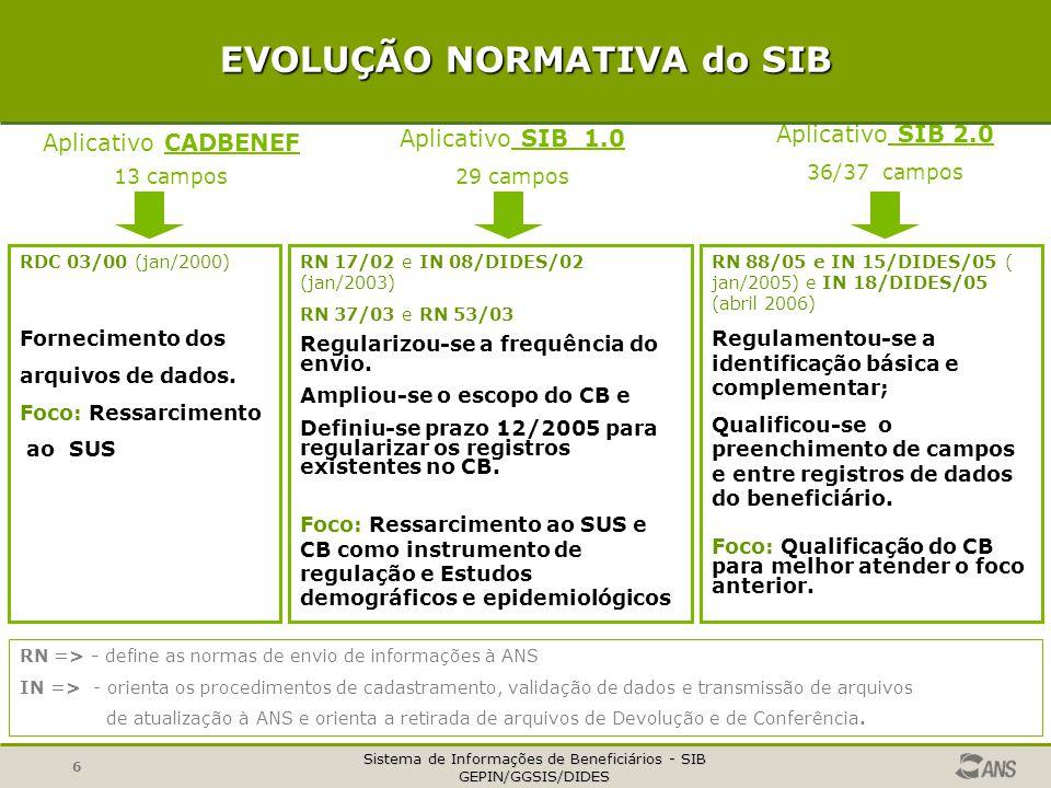 Sistema de Informações de Beneficiários - SIB GEPIN/GGSIS/DIDES 17 PÁGINA DA ANS: CADASTRO DE BENEFICIÁRIOS