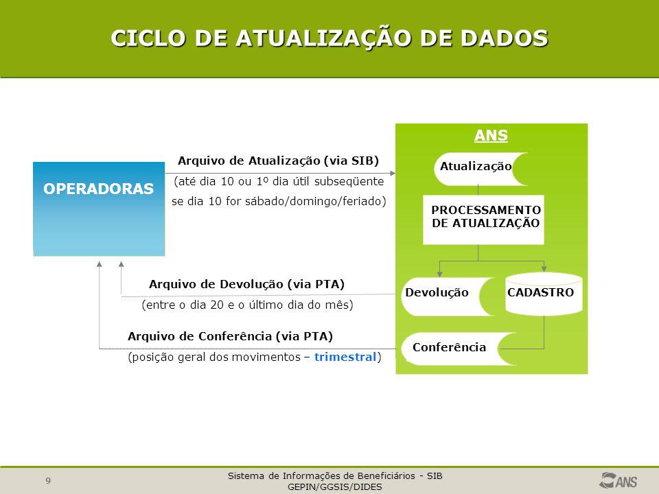 Sistema de Informações de Beneficiários - SIB GEPIN/GGSIS/DIDES 9 CICLO DE ATUALIZAÇÃO DE DADOS OPERADORAS ANS Arquivo de Atualização (via SIB) (até dia 10 ou 1º dia útil subseqüente se dia 10 for sábado/domingo/feriado) Atualização PROCESSAMENTO DE ATUALIZAÇÃO CADASTRO Devolução Conferência Arquivo de Devolução (via PTA) (entre o dia 20 e o último dia do mês) Arquivo de Conferência (via PTA) (posição geral dos movimentos – trimestral)