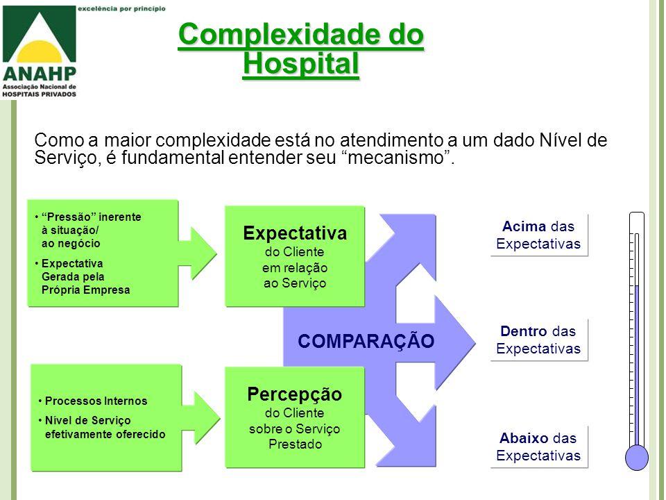 Complexidade do Hospital Como a maior complexidade está no atendimento a um dado Nível de Serviço, é fundamental entender seu mecanismo .