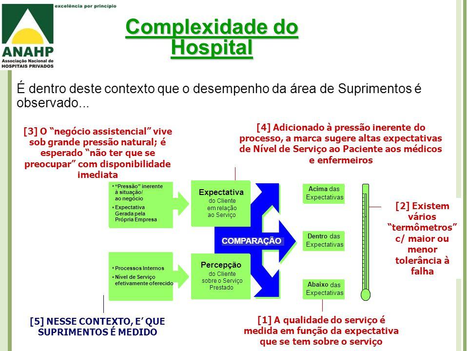 Complexidade do Hospital É dentro deste contexto que o desempenho da área de Suprimentos é observado...