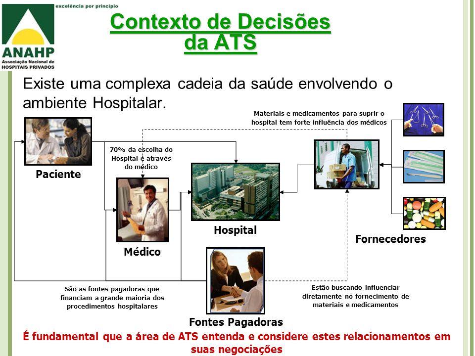 Contexto de Decisões da ATS Existe uma complexa cadeia da saúde envolvendo o ambiente Hospitalar.