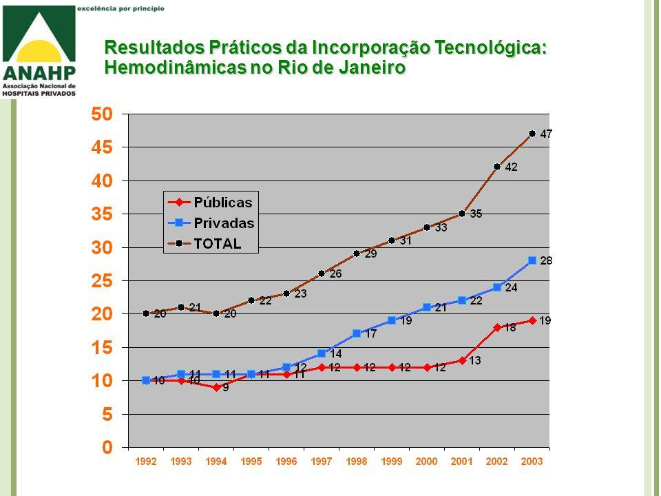 Resultados Práticos da Incorporação Tecnológica: Hemodinâmicas no Rio de Janeiro