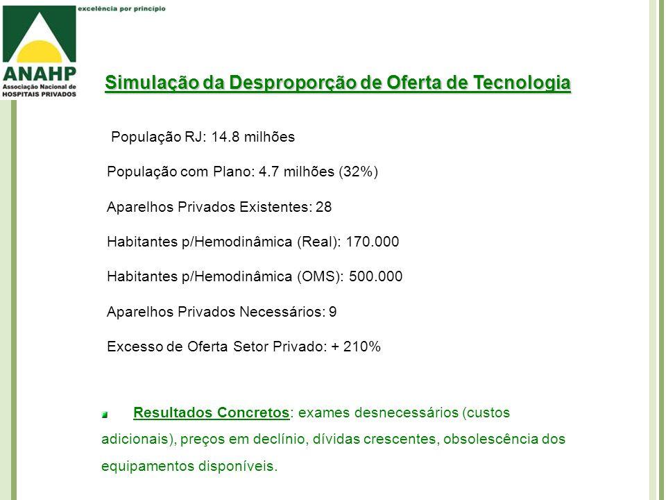 Simulação da Desproporção de Oferta de Tecnologia População RJ: 14.8 milhões População com Plano: 4.7 milhões (32%) Aparelhos Privados Existentes: 28 Habitantes p/Hemodinâmica (Real): 170.000 Habitantes p/Hemodinâmica (OMS): 500.000 Aparelhos Privados Necessários: 9 Excesso de Oferta Setor Privado: + 210% Resultados Concretos: exames desnecessários (custos adicionais), preços em declínio, dívidas crescentes, obsolescência dos equipamentos disponíveis.