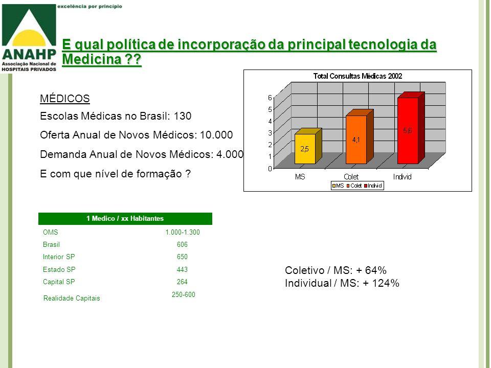E qual política de incorporação da principal tecnologia da Medicina ?.