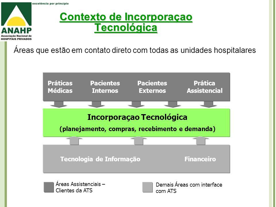 Áreas que estão em contato direto com todas as unidades hospitalares Incorporaçao Tecnológica (planejamento, compras, recebimento e demanda) Práticas Médicas Pacientes Internos Pacientes Externos Prática Assistencial Tecnologia de Informação Financeiro Demais Áreas com interface com ATS Áreas Assistenciais – Clientes da ATS Contexto de Incorporaçao Tecnológica