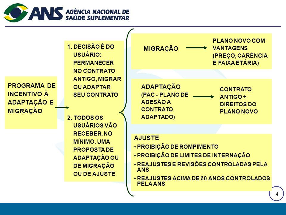 4 AJUSTE PROIBIÇÃO DE ROMPIMENTO PROIBIÇÃO DE LIMITES DE INTERNAÇÃO REAJUSTES E REVISÕES CONTROLADAS PELA ANS REAJUSTES ACIMA DE 60 ANOS CONTROLADOS PELA ANS PROGRAMA DE INCENTIVO À ADAPTAÇÃO E MIGRAÇÃO 1.