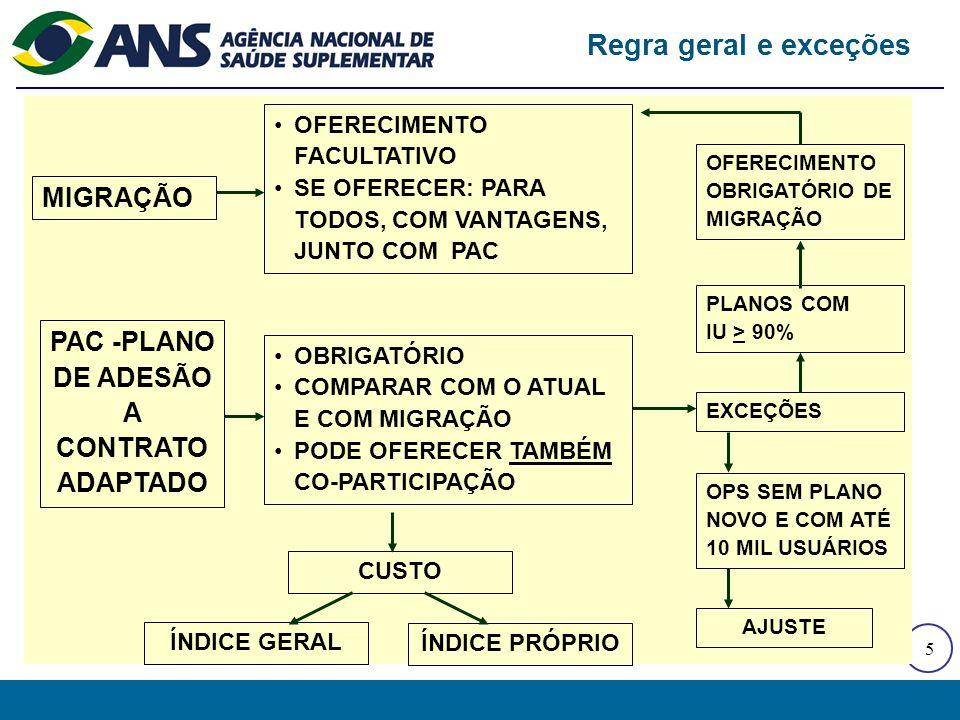 5 MIGRAÇÃO PAC -PLANO DE ADESÃO A CONTRATO ADAPTADO OFERECIMENTO FACULTATIVO SE OFERECER: PARA TODOS, COM VANTAGENS, JUNTO COM PAC OBRIGATÓRIO COMPARAR COM O ATUAL E COM MIGRAÇÃO PODE OFERECER TAMBÉM CO-PARTICIPAÇÃO OFERECIMENTO OBRIGATÓRIO DE MIGRAÇÃO PLANOS COM IU > 90% EXCEÇÕES OPS SEM PLANO NOVO E COM ATÉ 10 MIL USUÁRIOS AJUSTE CUSTO ÍNDICE GERAL ÍNDICE PRÓPRIO Regra geral e exceções