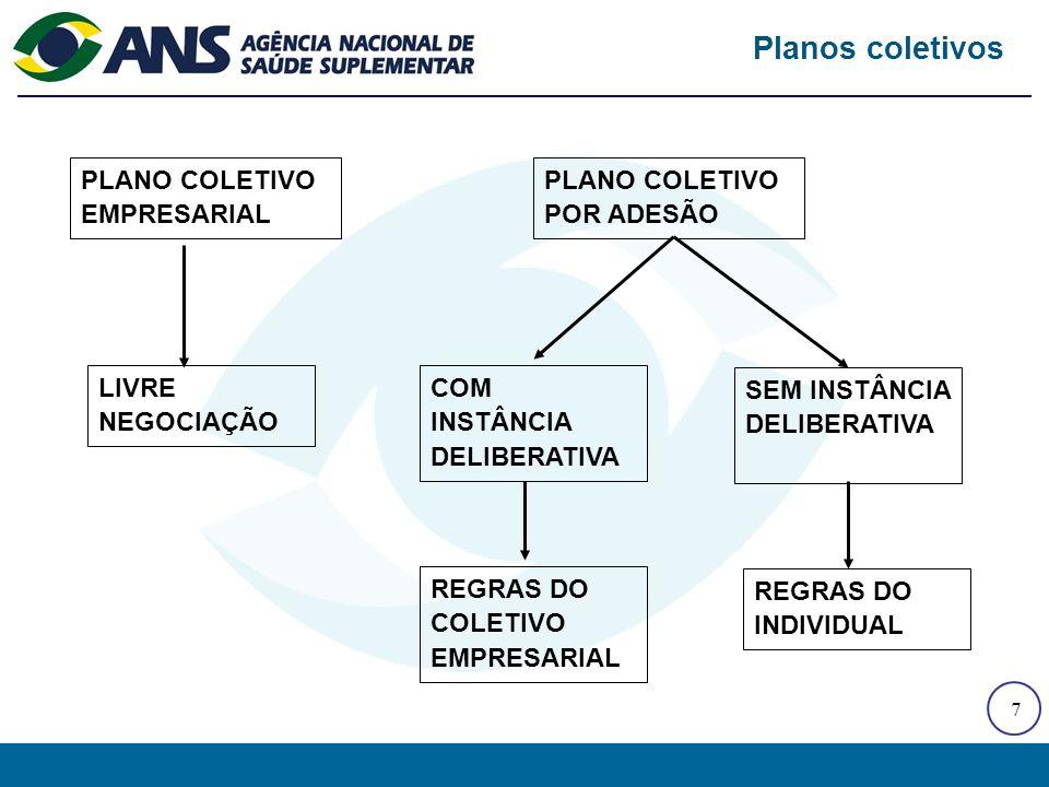 7 PLANO COLETIVO EMPRESARIAL LIVRE NEGOCIAÇÃO Planos coletivos PLANO COLETIVO POR ADESÃO COM INSTÂNCIA DELIBERATIVA SEM INSTÂNCIA DELIBERATIVA REGRAS DO COLETIVO EMPRESARIAL REGRAS DO INDIVIDUAL