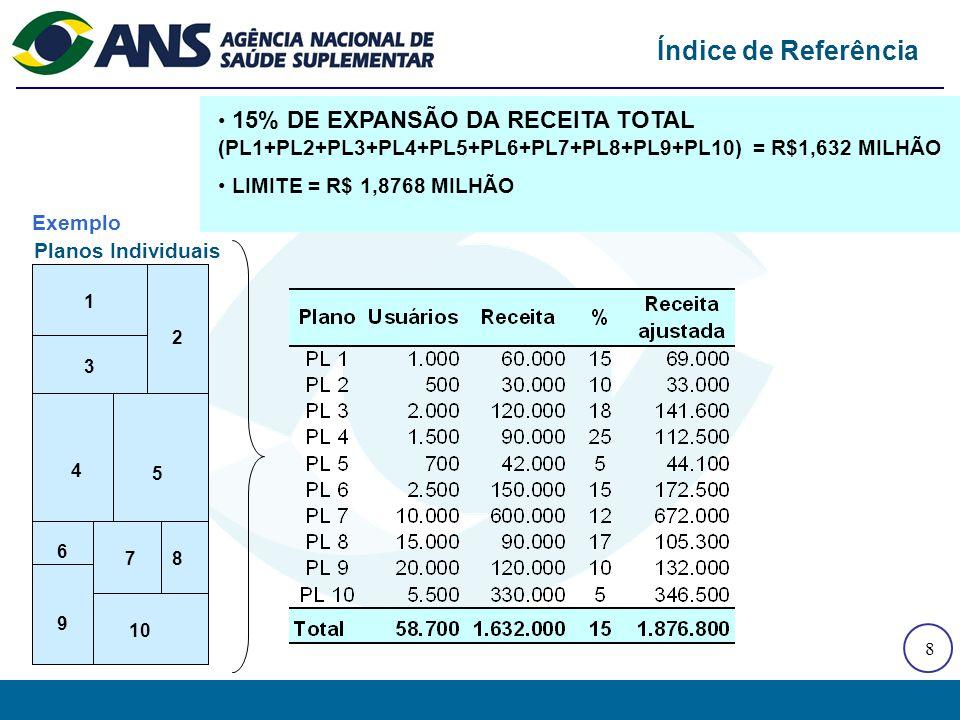8 15% DE EXPANSÃO DA RECEITA TOTAL (PL1+PL2+PL3+PL4+PL5+PL6+PL7+PL8+PL9+PL10) = R$1,632 MILHÃO LIMITE = R$ 1,8768 MILHÃO Índice de Referência Planos Individuais 1 2 3 4 5 6 8 9 7 10 Exemplo