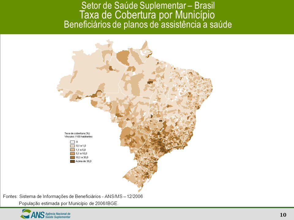 10 Setor de Saúde Suplementar – Brasil Taxa de Cobertura por Município Beneficiários de planos de assistência a saúde Fontes: Sistema de Informações d