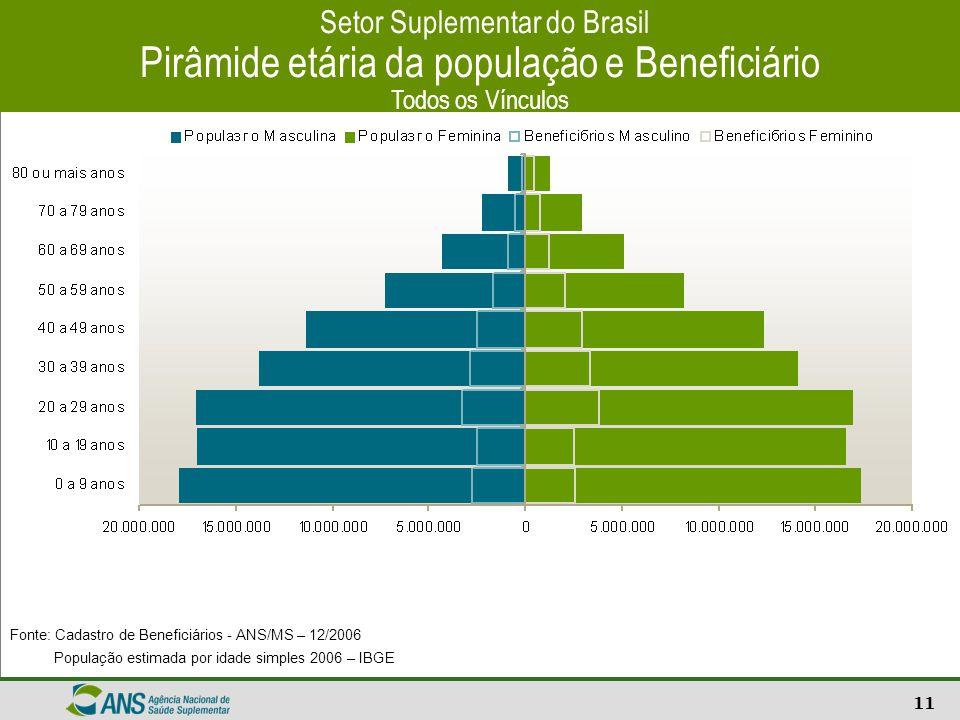 11 Setor Suplementar do Brasil Pirâmide etária da população e Beneficiário Todos os Vínculos Fonte: Cadastro de Beneficiários - ANS/MS – 12/2006 Popul