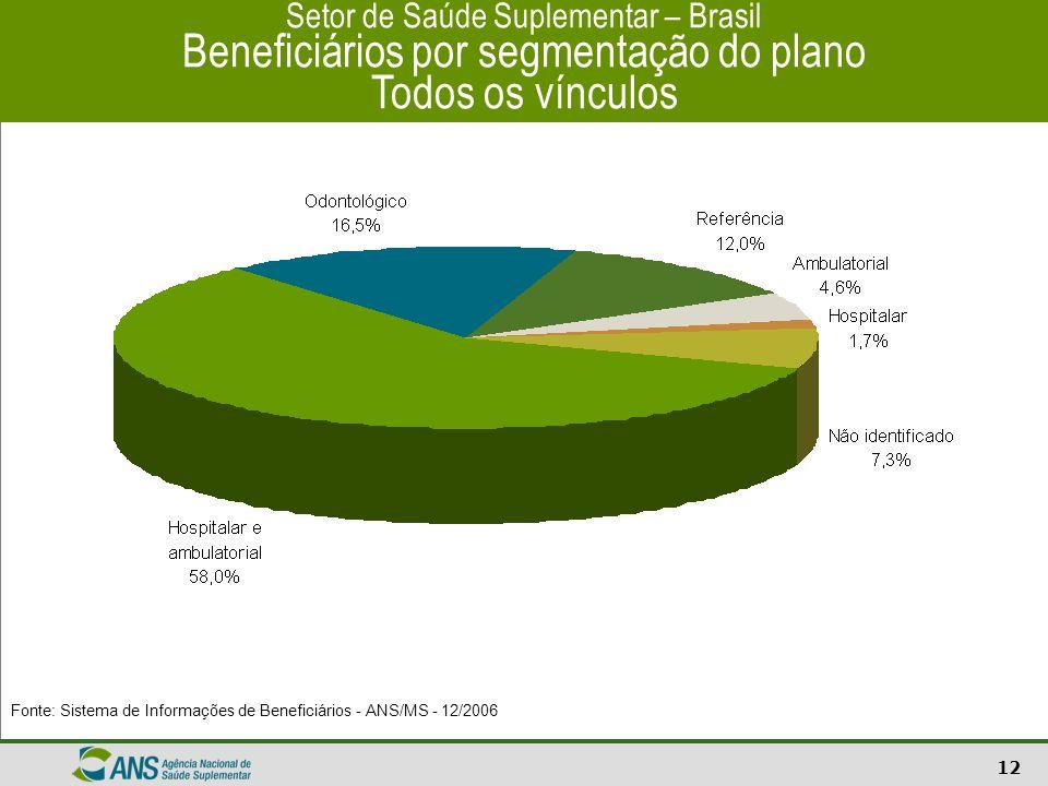 12 Setor de Saúde Suplementar – Brasil Beneficiários por segmentação do plano Todos os vínculos Fonte: Sistema de Informações de Beneficiários - ANS/M