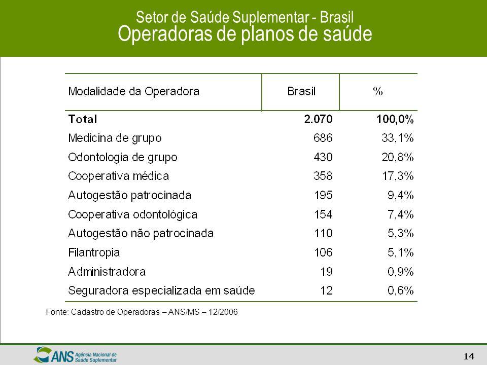 14 Setor de Saúde Suplementar - Brasil Operadoras de planos de saúde Fonte: Cadastro de Operadoras – ANS/MS – 12/2006