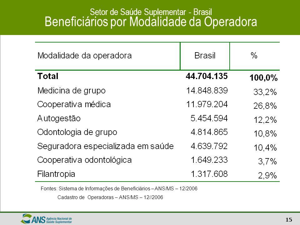 15 Setor de Saúde Suplementar - Brasil Beneficiários por Modalidade da Operadora Fontes: Sistema de Informações de Beneficiários – ANS/MS – 12/2006 Ca