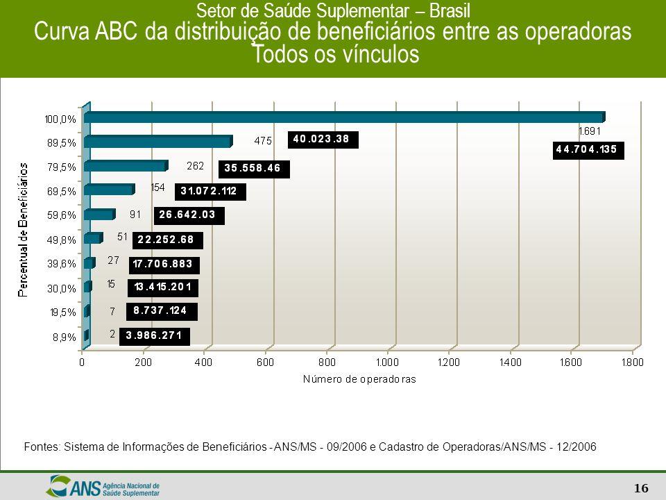 16 Setor de Saúde Suplementar – Brasil Curva ABC da distribuição de beneficiários entre as operadoras Todos os vínculos Fontes: Sistema de Informações