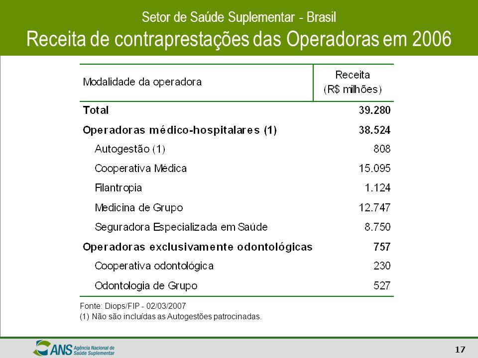 17 Setor de Saúde Suplementar - Brasil Receita de contraprestações das Operadoras em 2006 Fonte: Diops/FIP - 02/03/2007 (1) Não são incluídas as Autog