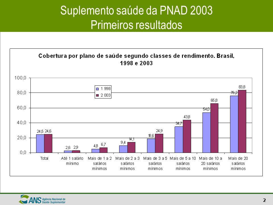 2 Suplemento saúde da PNAD 2003 Primeiros resultados