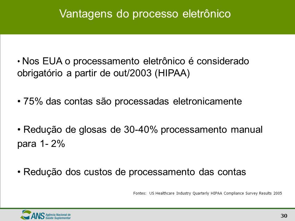 30 Vantagens do processo eletrônico Nos EUA o processamento eletrônico é considerado obrigatório a partir de out/2003 (HIPAA) 75% das contas são proce