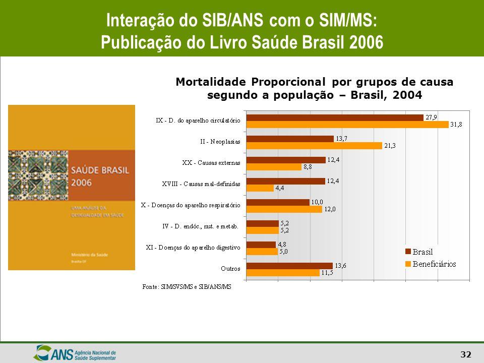 32 Interação do SIB/ANS com o SIM/MS: Publicação do Livro Saúde Brasil 2006 Mortalidade Proporcional por grupos de causa segundo a população – Brasil,