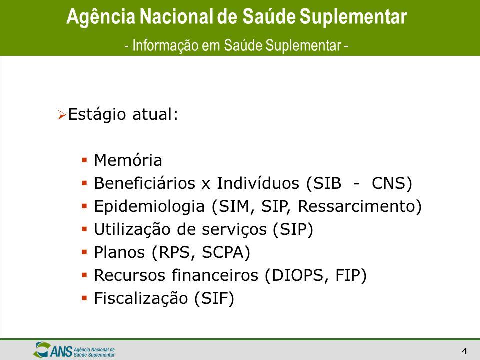 4 Agência Nacional de Saúde Suplementar - Informação em Saúde Suplementar -  Estágio atual:  Memória  Beneficiários x Indivíduos (SIB - CNS)  Epid