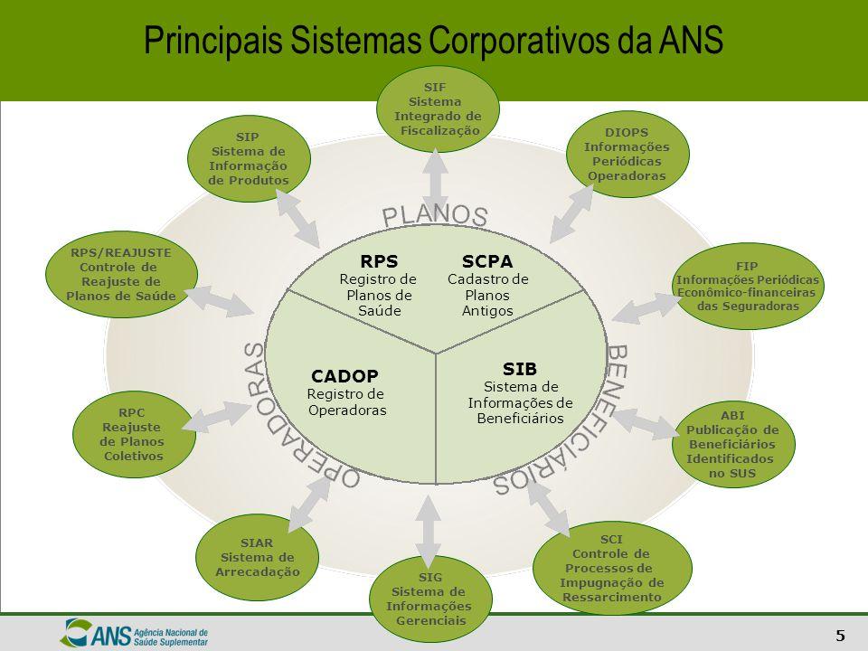 16 Setor de Saúde Suplementar – Brasil Curva ABC da distribuição de beneficiários entre as operadoras Todos os vínculos Fontes: Sistema de Informações de Beneficiários - ANS/MS - 09/2006 e Cadastro de Operadoras/ANS/MS - 12/2006