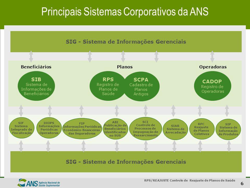17 Setor de Saúde Suplementar - Brasil Receita de contraprestações das Operadoras em 2006 Fonte: Diops/FIP - 02/03/2007 (1) Não são incluídas as Autogestões patrocinadas.