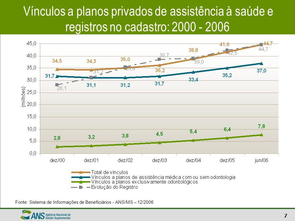 7 Vínculos a planos privados de assistência à saúde e registros no cadastro: 2000 - 2006 Fonte: Sistema de Informações de Beneficiários - ANS/MS – 12/