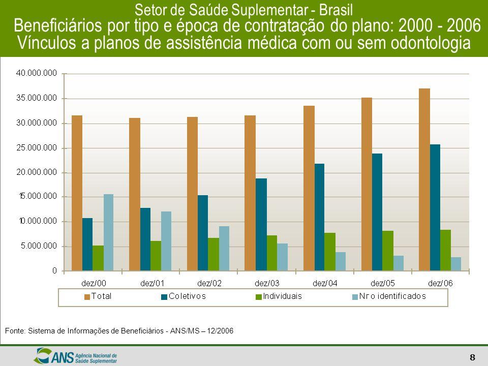 9 Setor de Saúde Suplementar – Brasil Taxa de Cobertura por UF Beneficiários de planos de assistência médica - com ou sem odontologia Fontes: Sistema de Informações de Beneficiários - ANS/MS – 12/2006 População estimada por Município de 2006/IBGE.