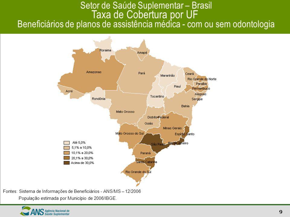 10 Setor de Saúde Suplementar – Brasil Taxa de Cobertura por Município Beneficiários de planos de assistência a saúde Fontes: Sistema de Informações de Beneficiários - ANS/MS – 12/2006 População estimada por Município de 2006/IBGE.