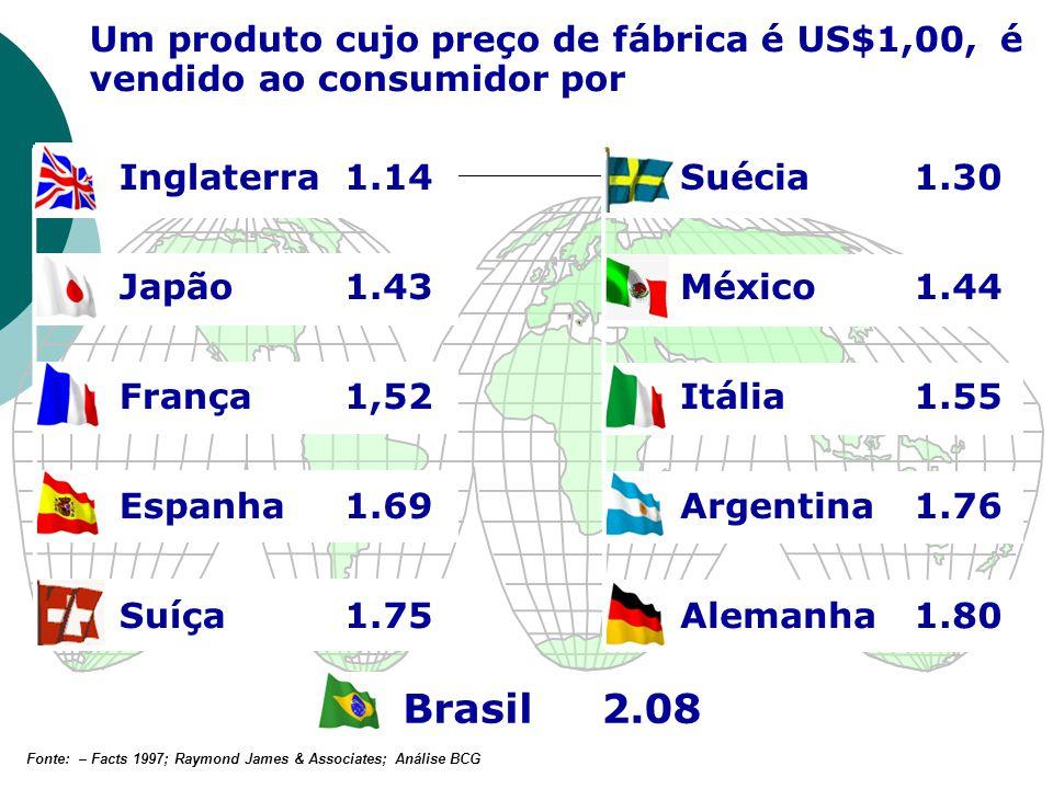 Suécia1.30 Japão1.43México1.44 França1,52Itália1.55 Espanha1.69Argentina1.76 Suíça1.75Alemanha1.80 Brasil2.08 Inglaterra1.14 Um produto cujo preço de
