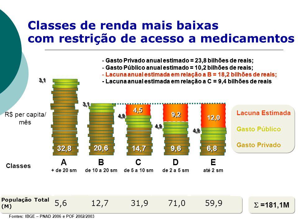 Classes de renda mais baixas com restrição de acesso a medicamentos  =181,1M 12,0 9,2 A + de 20 sm B de 10 a 20 sm E até 2 sm C de 5 a 10 sm D de 2 a