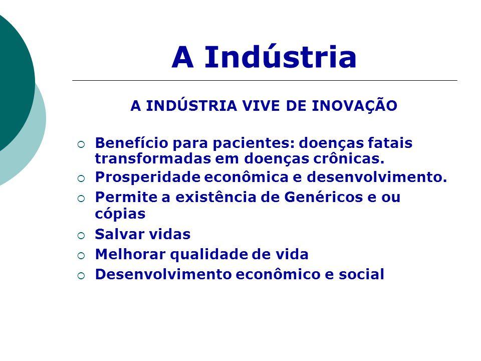 A Indústria A INDÚSTRIA VIVE DE INOVAÇÃO  Benefício para pacientes: doenças fatais transformadas em doenças crônicas.  Prosperidade econômica e dese